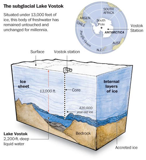 Subglacial Discovered!